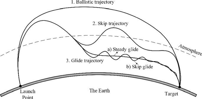 "Avangard hypersonic glide vehicle (""object 4202"") - Page 15 EQ0TLkbXkAA7WYI?format=jpg&name=900x900"