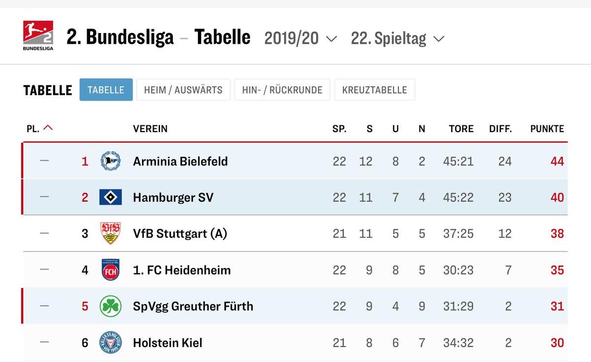Ergebnisse Der Ersten Bundesliga