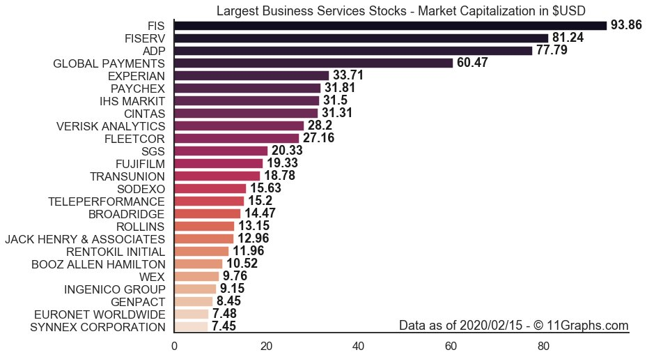 (5/8) Largest #BusinessServices #Stocks by Market Cap: 1.  FIS $FIS: $93.9B 2.  FISERV $FISV: $81.2B 3.  ADP $ADP: $77.8B 4.  GLOBAL PAYMENTS $GPN: $60.5B 5.  EXPERIAN $EXPGY: $33.7Bpic.twitter.com/h9eMOBFiTF
