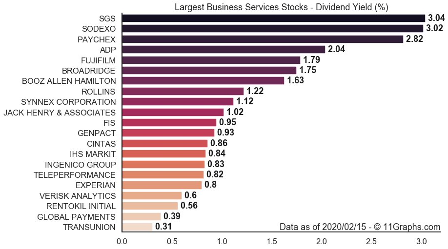 (4/8) Highest #Dividend Yield among largest #BusinessServices Stocks: 1.  SGS $SGSOY: 3.0% 2.  SODEXO $SDXAY: 3.0% 3.  PAYCHEX $PAYX: 2.8% 4.  ADP $ADP: 2.0% 5.  FUJIFILM $FUJIY: 1.8%pic.twitter.com/HGktOc5Ara