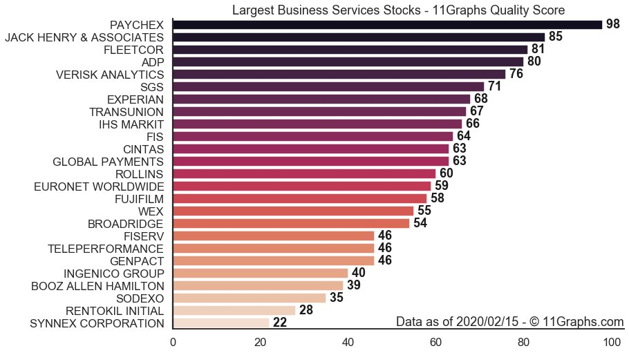 (7/8) Using our quality score out of 100, here are the companies that may be worth it among the largest #BusinessServices #Stocks: 1.  PAYCHEX $PAYX: 98 2.  JACK HENRY & ASSOCIATES $JKHY: 85 3.  FLEETCOR $FLT: 81 4.  ADP $ADP: 80 5.  VERISK ANALYTICS $VRSK: 76pic.twitter.com/STxNK8cRi3