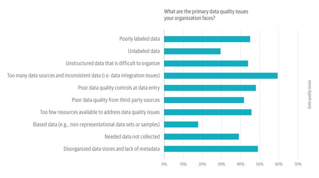 Get better data quality through smarter data intelligence from BigID #KnowYourData #DataGovernance #AIGovernance https://buff.ly/2SAYkykpic.twitter.com/N1BwzK9Ve3