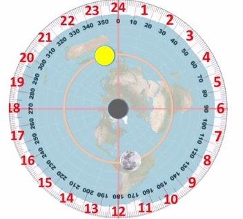 Pada bumi datar, terjadinya gerhana bulan adalah posisi dimana matahari dan bulan berhadapan 180° (Full Moon), namun ada benda langit misterius melewati di antara kedua nya, dalam periode tertentu secara rutin sesuaisiklus saros. pic.twitter.com/Cgu1JBFjLc