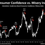 Image for the Tweet beginning: Rolling over.Consumer Confidence to Misery