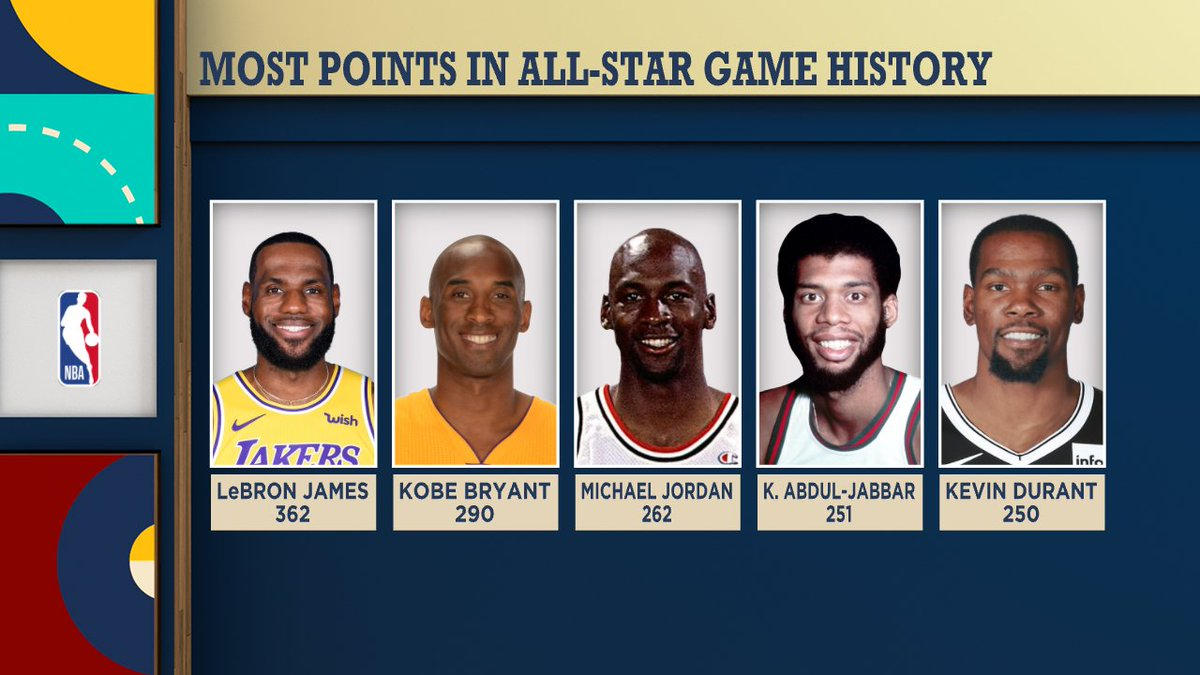 LeBron James to become second all-time in All-Star games played