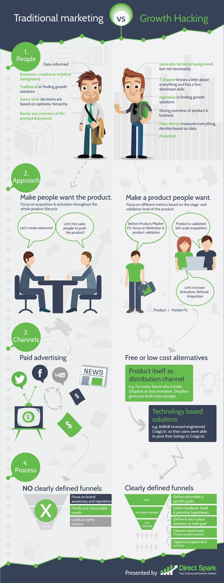Traditional #Marketing Vs #Growth Marketing   via @ravikikan #startups #entrepreneur #defstar5 #makeyourownlane #tech #bigdata #fintech #Entrepreneurship #smallbiz #hrtech  #GrowthHacking #socialmediamarketing #inboundmarketing #contentmarketing #SEO #SEM #Blogging #PPC #RTpic.twitter.com/v6c80px5lm