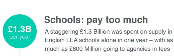 As much as £800 MILLION leaves the school system via supply agencies in fees cc @supply_well
