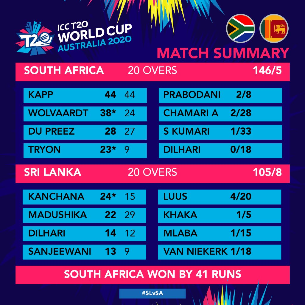The warm-up matches today were very exciting. It promises to be a very close #T20WorldCup!  #SLvSA #ENGvNZ <br>http://pic.twitter.com/krynmIY0ky