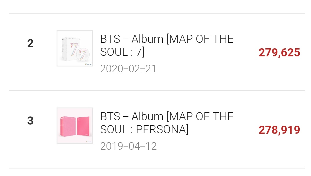 'MAP OF THE SOUL: 7' officially surpasses 'MAP OF THE SOUL: PERSONA' total sales on ktown4u!