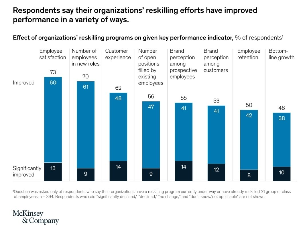 Companies should prepare the workforce for change by explaining the reskilling agenda, including each employee's future role and reskilling options.  #LearningforLife #TheFutureofWork #WorkforceOfTheFuture #Workforce #CXO via @McKinsey https://www.mckinsey.com/business-functions/organization/our-insights/beyond-hiring-how-companies-are-reskilling-to-address-talent-gaps …pic.twitter.com/HmNicPZGOY