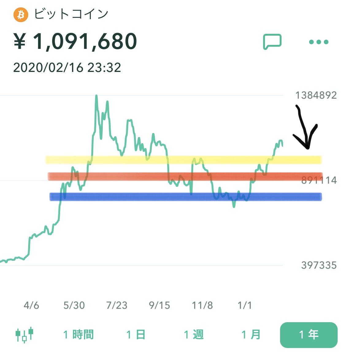 仮想通貨【BTC】ビットコインちょっといい感じに下がってきたけど、このまま下げてくれ〜🙏黄:ここまでは下げて欲しい赤:ここまで下げたらラッキー青:ここまで下げたらスゴイ下げれば下げるほど資金投入したいけど、下手したらこのまま上に突き抜けるか、ヨコヨコのレンジ相場突入かもね🤔