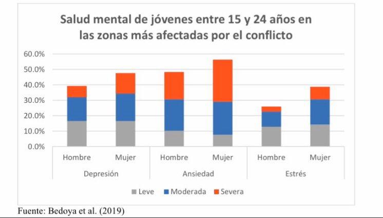 La guerra ha generado muy serios problemas éticos, emocionales y de salud mental en los colombianos. En las zonas de posconflicto, el 52% de los jóvenes sienten ansiedad y el 43% depresión. ¿Sobran l@s psicolog@s? (Fuente: trino de la profesora @sandragarciajar)