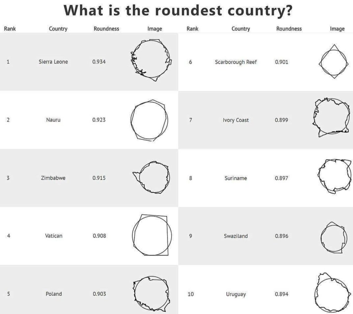 What is the roundest country?