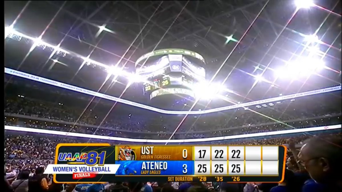 JUST IN: Ateneo Lady Eagles wins their 3rd UAAP championship title via sweep in 3 sets against UST. 17-25 | 22-25 | 22-25  Finals MVP: Bea de Leon  #lateupload #angtagalnguaapseason82 <br>http://pic.twitter.com/IX0j1nrZB5
