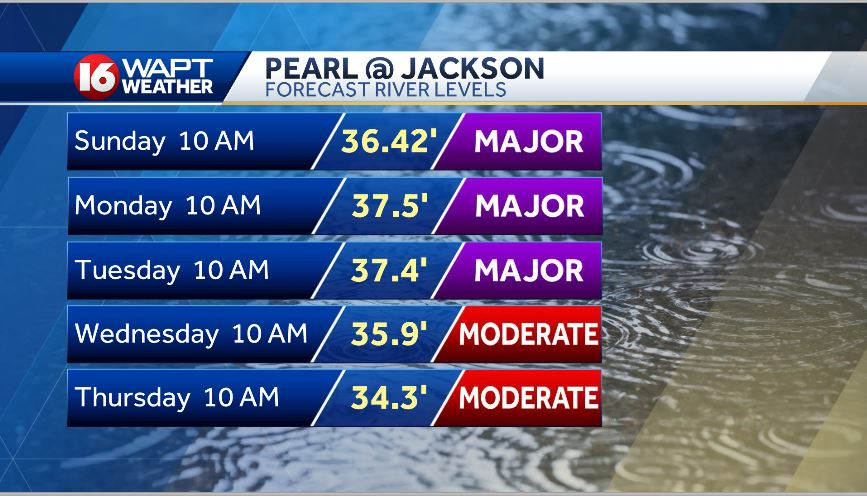 The Pearl River at Jackson latest forecast shows major flooding expected through mid-morning Wednesday. #mswx