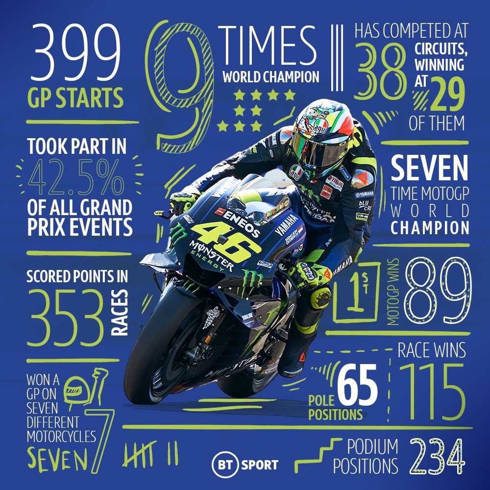Even my depressions, regressions will be cured by seeing you once & your race ! My blood ! Live your life, happy birthday GOAT !#vr46 #vale #happybirthday #yellove