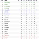 Image for the Tweet beginning: #Italia 🇮🇹 #SerieA Season 2061/62
