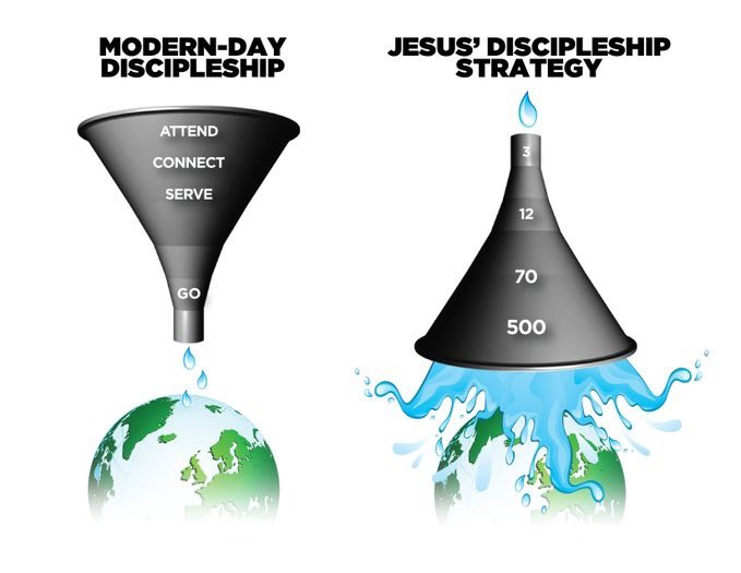 """""""When we define success wrongly, we focus on numbers. Then our discipleship resembles more of a conveyer belt in a manufacturing plant than what Jesus modeled. We like standardization and scalability. Jesus preferred customization and small.""""  via @PeteScazerropic.twitter.com/IyCN24fIwi"""