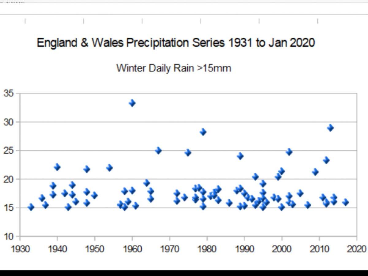 #climat Non non, le climat anglais ne devient pas plus extrême. Les éco-hystériques, oui. https://notalotofpeopleknowthat.wordpress.com/2020/02/15/uk-getting-wilder-wetter-weather-data-says-not/…pic.twitter.com/lXLp1qUJtZ
