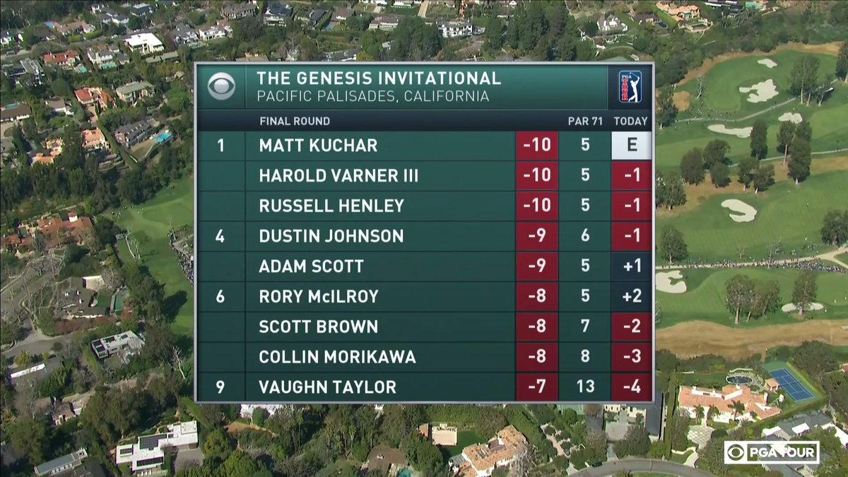 After a wild fifth hole, @thegenesisinv  leaderboard changed quite a bit.   A thrilling final round is underway on CBS.