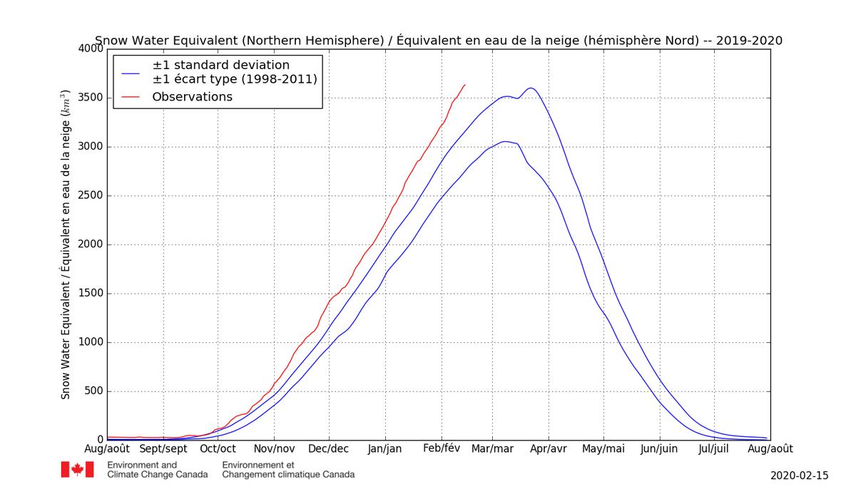 #climat Que les choses soient claires : quelques stations françaises manquent de neige cette année ? C'est la faute du réchauffement. Mais que l'accumulation de neige dans l'hémisphère nord atteint depuis 3 ans des niveaux records ça, ce n'est que de l'aléa météorologique. pic.twitter.com/LoX4OTHl3e