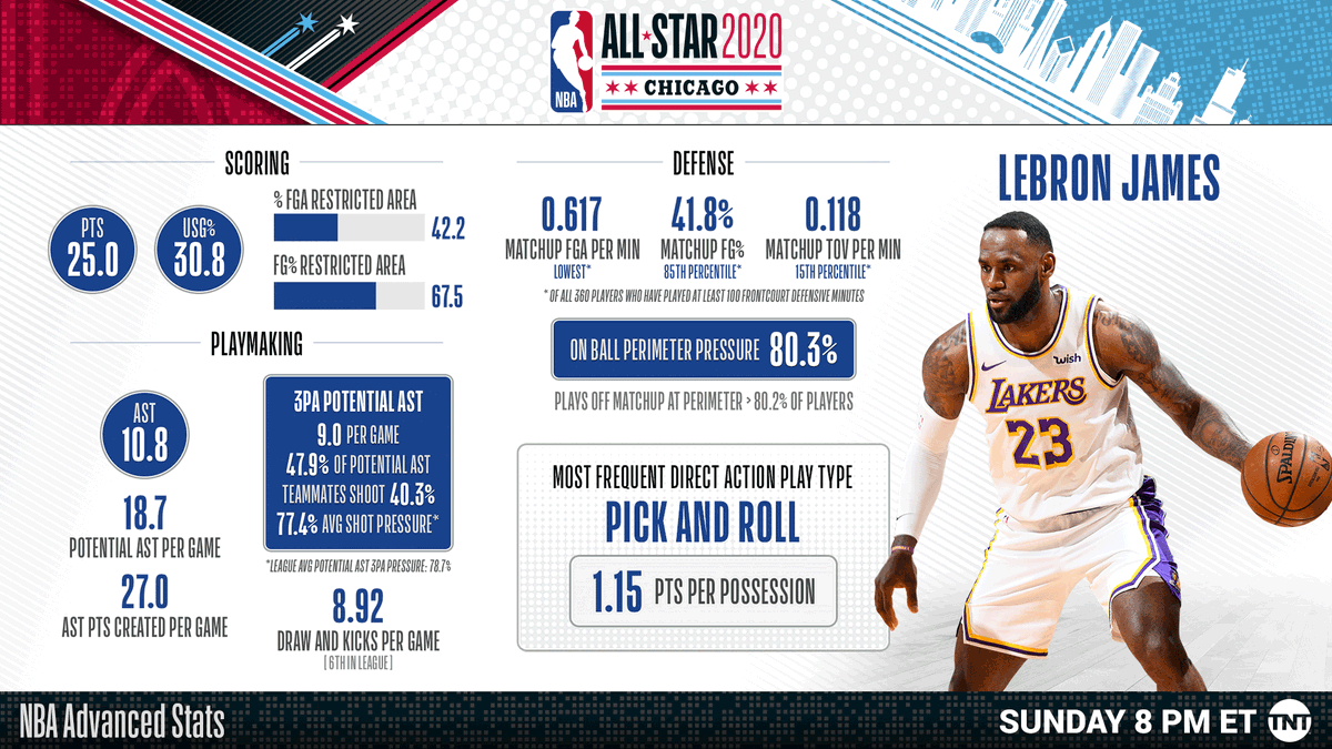 Nba Com Stats On Twitter 16x All Star Lebron James Leads Teamlebron As They Take On Teamgiannis In The 2020 Nbaallstar Game At 8pm Et On Tnt Https T Co 7o9lprk7n8