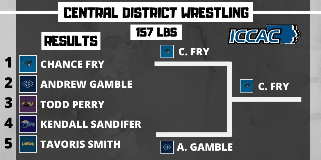 WREST:   157LBS: CHAMP: Chance Fry (@ReiverWrestling) won by decision over Andrew Gamble (@ICCCWrestling), Dec 6-3.  3RD: Todd Perry (@AthleticsECC) won by decision over Kendall Sandifer (@NIACCTrojans), Dec 1-0.pic.twitter.com/jwjxU07ab3