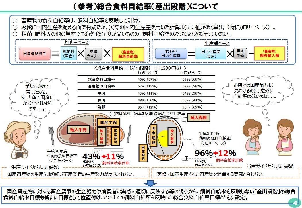 牛肉 自給 日本 食料 率