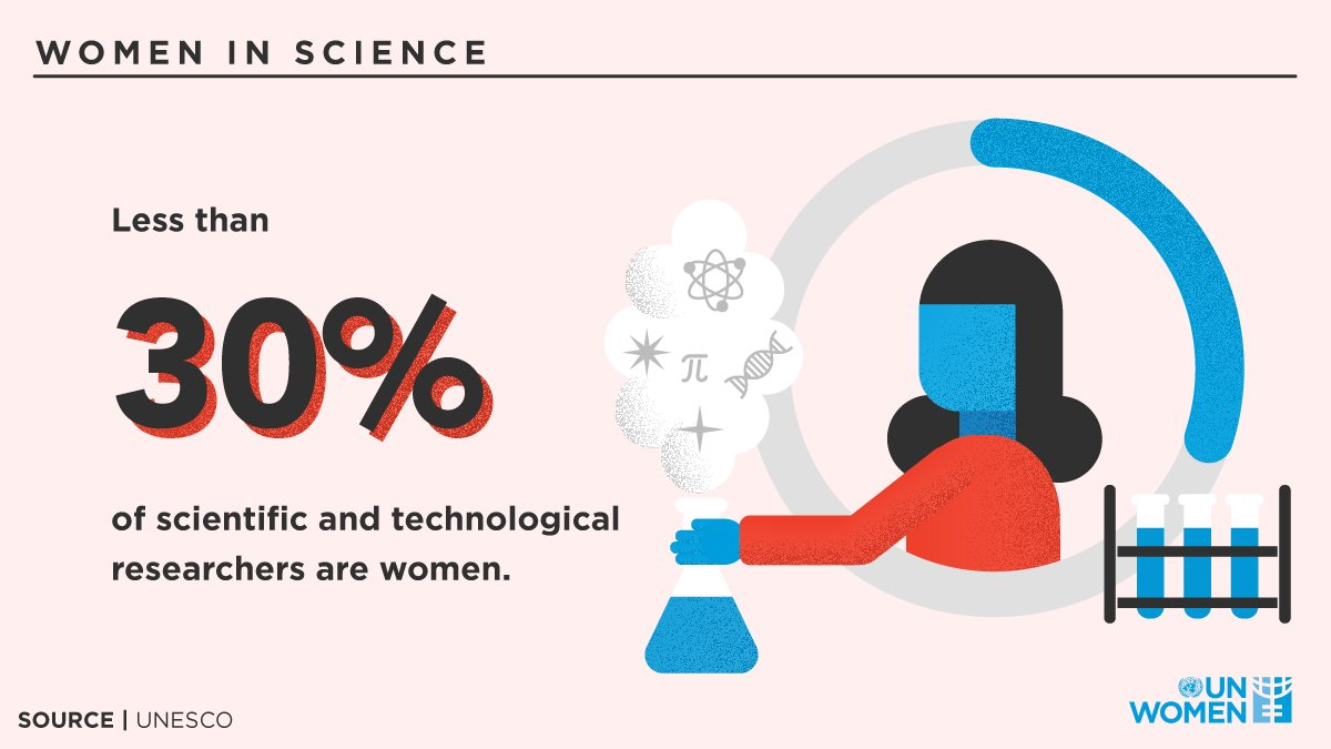 Bridging the gender gap in STEM is vital for a better future, yet #WomenInScience continue to be underrepresented, undervalued & discriminated. Change begins now, with #GenerationEquality!pic.twitter.com/teWVkEo8dN