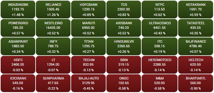 OPENING BELL: Sensex rises 150 points, Nifty tops 12,150; Voda Idea soars 18%, Reliance Infra 7%|  http:// bit.ly/2P0uG4s    <br>http://pic.twitter.com/NgcwHvWJBh