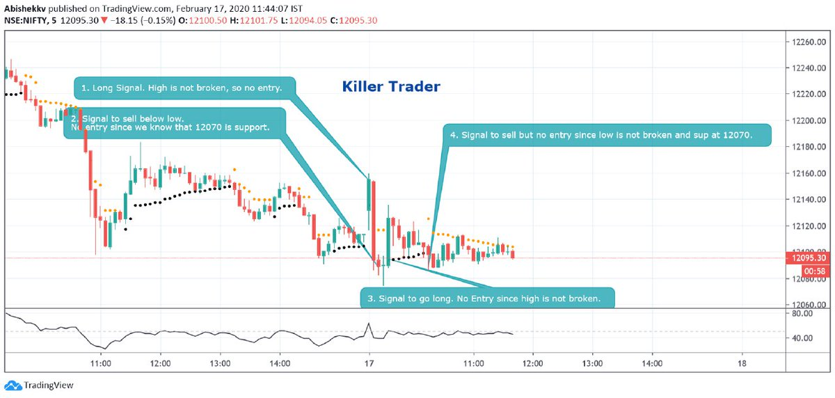 Even if I used my proprietary setup for #NIFTYFUTURE, results would be the same. Point is, if your #priceaction skills are very good, combining it with any setup works wonders.   #stocks #daytrading #trading PS: Morning analysis was purely based on PA but not this setup.pic.twitter.com/iJMRgMjDvK