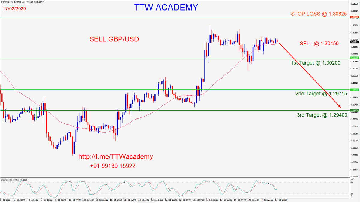 http://t.me/TTWacademy +91 99139 15922 #GBPUSD #knowledge #practice  #forexlife #trading #coach #forextrading #tradlife #fx #signals #money #forexsignals #daytrader #forexstrategy #priceaction #trading #trader #stockmarket #TTW #TradeToWin #ttwAcademy #TradeToWinAcademypic.twitter.com/26cZtIHJGe