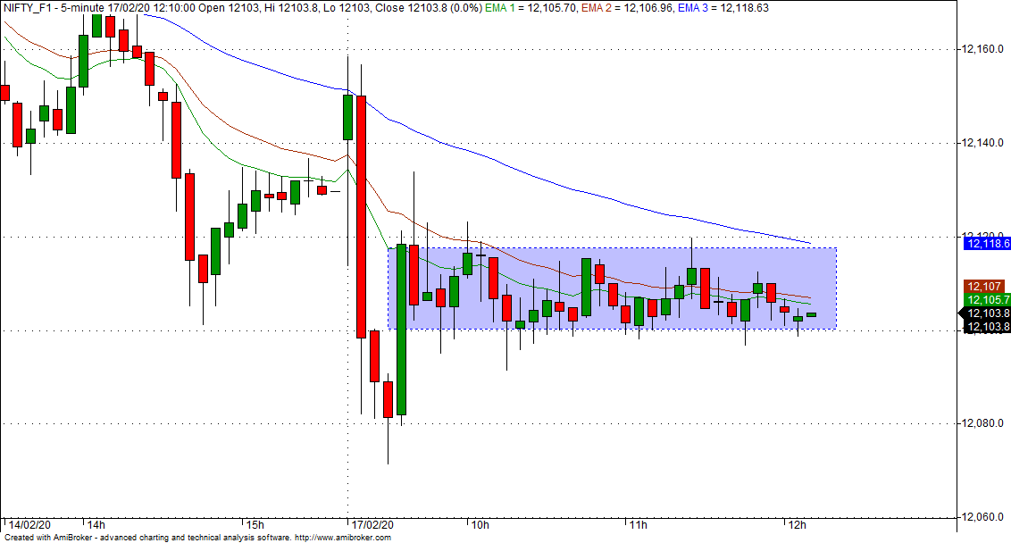Narrow range pattern in #NIFTYFUTURE   #priceaction pic.twitter.com/m1ovkH4Z0P