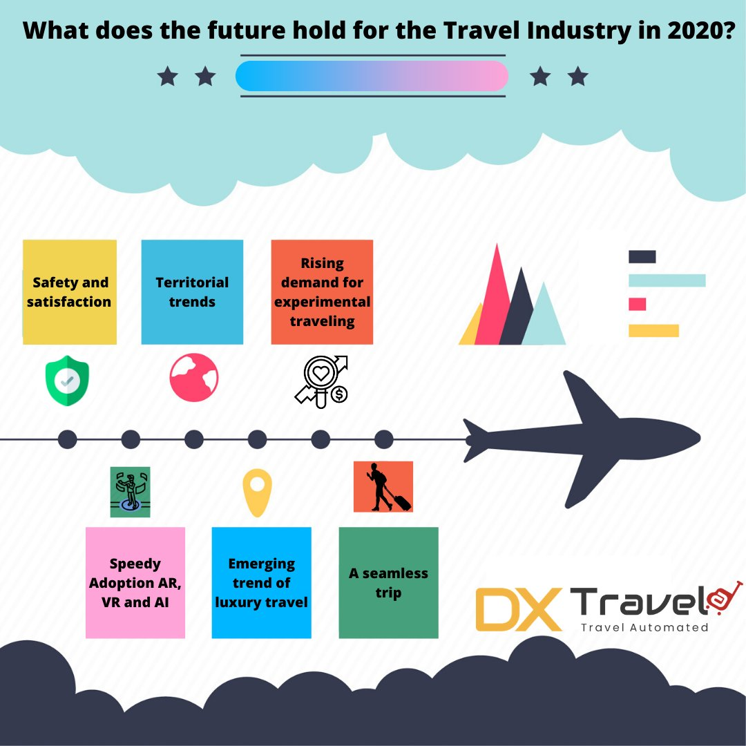 What does the future hold for the Travel Industry 2020?  #travelapp #technology #innovation #innovationlabs #techupdates #travelandtourism #travelindustry #travelphotography #travelgram #dxtravelapic.twitter.com/iZevFMsbtR