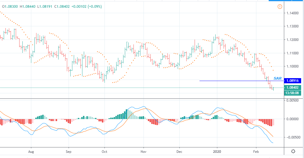 EURUSD Trend is still Down heading to fill the GAP @ 1.0777 since 2017 during the French elections. Looking for a minor Corrections towards 1.0890 during this week.  R2         1.0880 R1         1.0860   S1         1.0810 S2         1.0791 pic.twitter.com/8wwltcC0qX