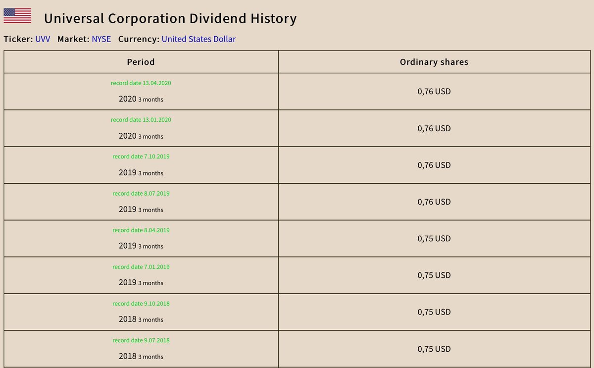 Company: Universal Dividend: 0,76 USD Period: 2020 3 months Dividend yield: 5,64 % Record date: 13.04.2020 Ticker: UVV Market: NYSE Currency: United States Dollar Country: United States #Universal #UVV #NYSE #Dividends #Stocks #Shares #StockMarket #DividendYield #Investingpic.twitter.com/GY3KYyFmUQ