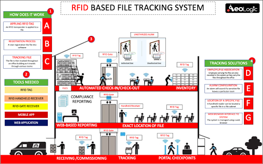 Using RFID (Radio Frequency Identification), @AeoLogicTech came up with a solution for keeping track and managing important and confidential files. #RFIDtags #RFIDsolutions #RFIDTechnology #RFID #RFIDCompanies #Technology #RFIDsolutionsIndia #RFIDTracking #FileTrackingpic.twitter.com/vqiyBT9Fay