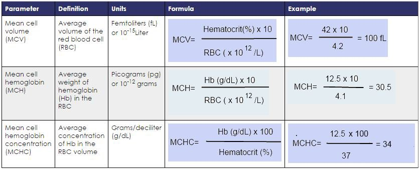 روان الحازمي On Twitter Q4 What Is The Normal Wbc Differential Lymphocyte Percentage In The Adult Population C 20 44 كيف عرفنا انها مو باقي الخيارات اربطوا النسب بالجملة الشهيرة Never Let
