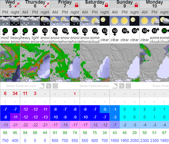 #Borovets to get tons of new #snow! The low temperatures will also be great for additional snowmaking. Looks like it could be a nice long #skiing season in Bulgaria.