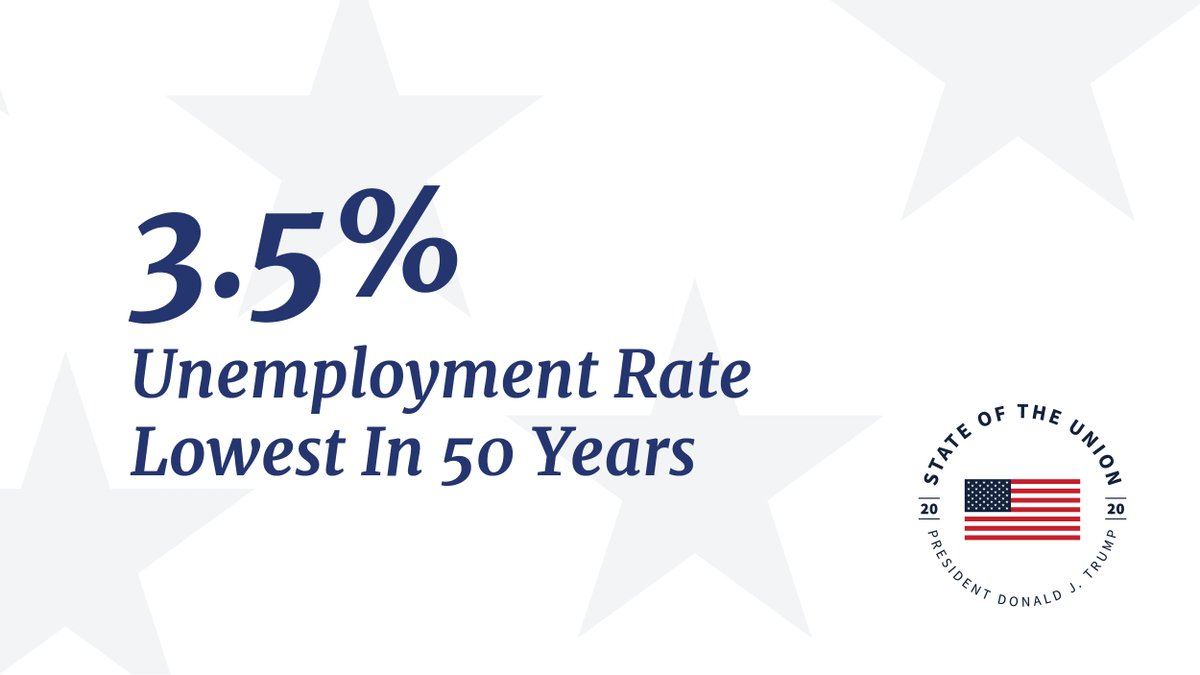 Unemployment is at a 50-year low of 3.5%. #SOTU