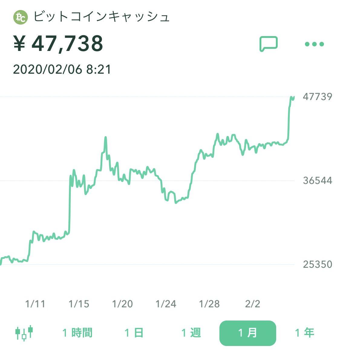 株式が下がった時に金と同じく買われた仮想通貨。株式が上がった時もそれ以上に上がるという変態的な値動き。ビットコインキャッシュに至っては1ヶ月で1.9倍に🔥ビットコインを始め、主要アルトも1日でこれだけ上がる👇先月から仮想通貨に人が集まってきてるね🏃♂️🏃♂️🏃♂️#半減期 #あとはわかるな