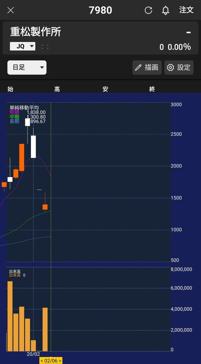 株価 重松