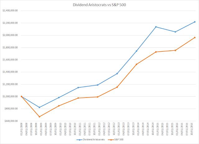 Rentabilidad acumulada Dividend Aristocrats vs S&P500 de 2008 a 2020