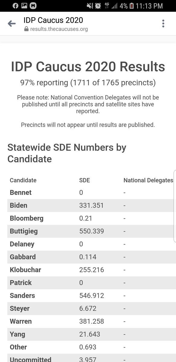 Holy shit. 3% left to report. 4 delegates separate @BernieSanders and @PeteButtigieg