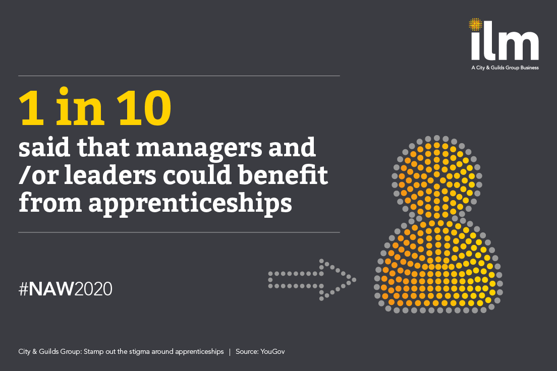 Are you a manager? A leader? 🤔 1 in 10 people believe that you could benefit from @apprenticeships. @CityGuildsGroup and @YouGov carried out research into the perceptions of apprentices for National Apprenticeship Week More here: ow.ly/3XIN50yarUe #LookBeyond #NAW2020