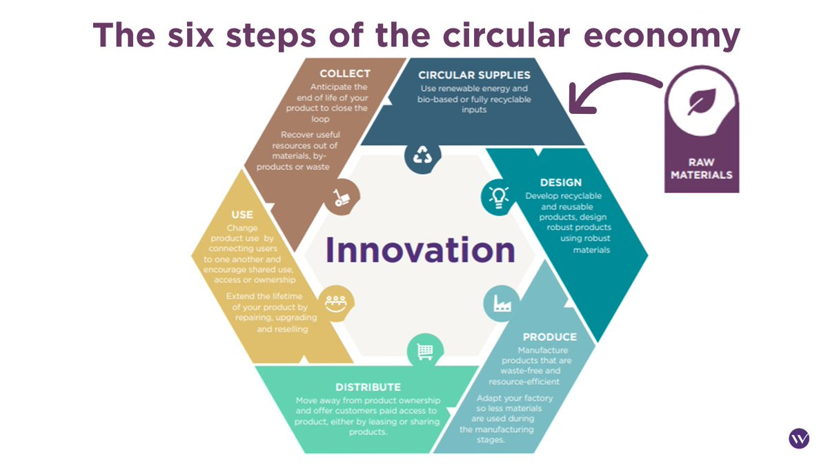 Wavestone On Twitter The Circular Economy Constitutes A Deep Paradigm Shift And The Creation Of Such A Cycle Should Lead To Lower Energy Consumption This Contrasts The Current Linear Economy Of Extraction