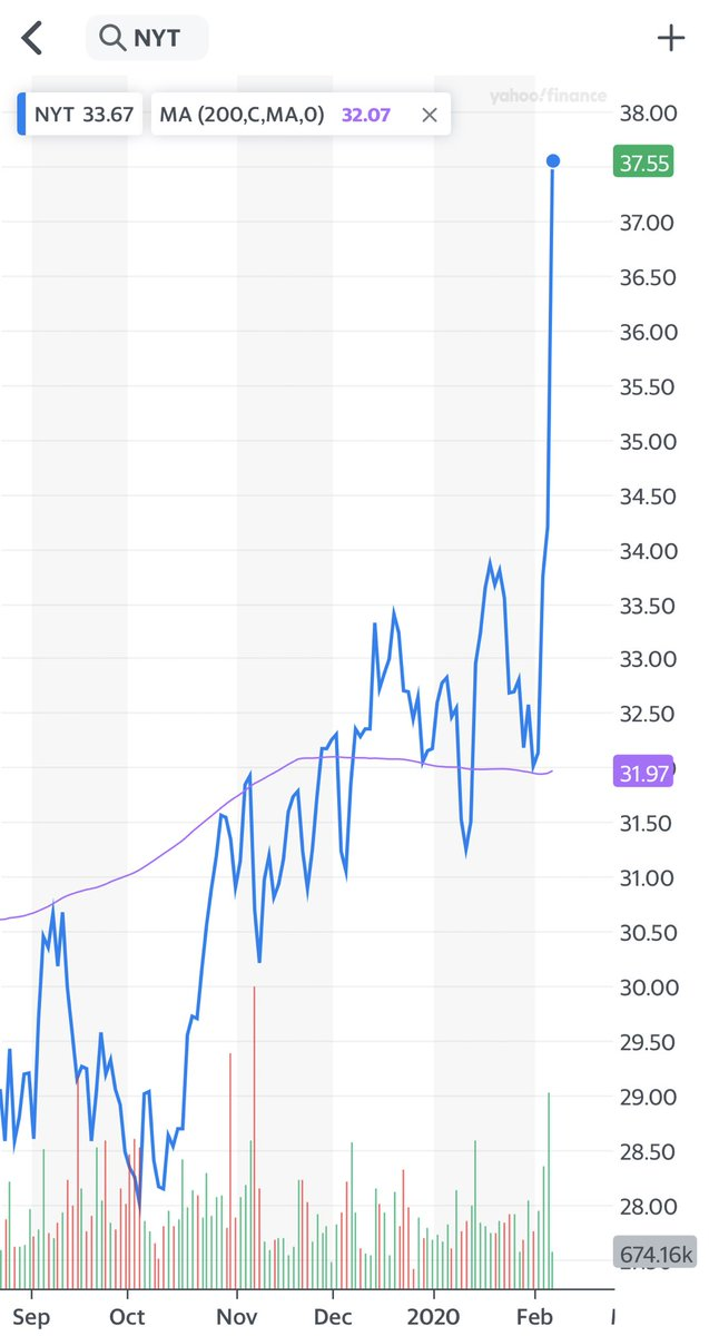 """The allegedly """"failing New York Times"""", up 10% today on strong results. $NYT @nytimes"""