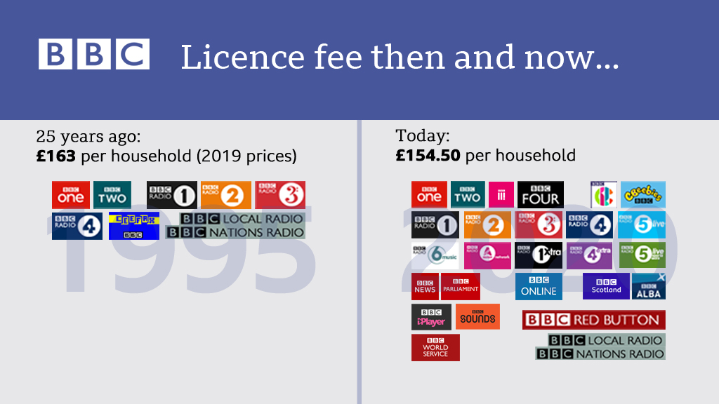 📺📻📱 You may have seen this before, but its good to be reminded of what you get for the licence fee...
