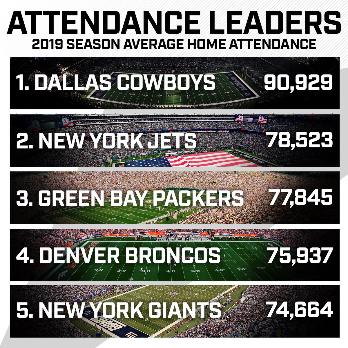 You've gotta show up for your team!   These teams led the @NFL in average home game attendance this season ⬇️