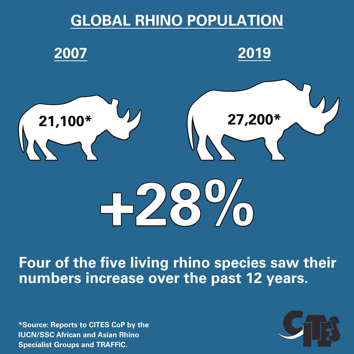 Proactive @CITES implementation, good management & enforcement practices by Parties like South Africa & CITES programmes like MIKE & NIRAPs have reduced poaching levels & allowed 4 of 5 rhino populations to increase over last 12 yrs bit.ly/2Oy95jz #Wildlife #Conservation